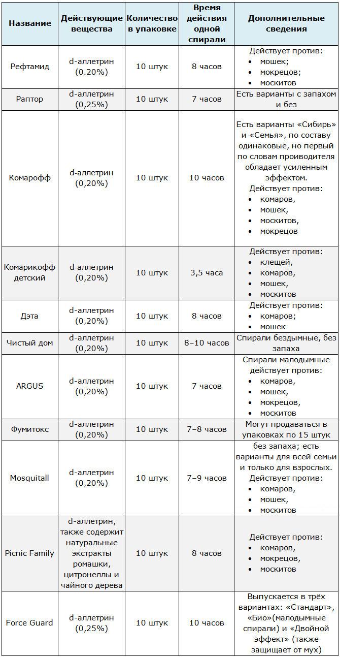 Таблица характеристик антимоскитных спиралей