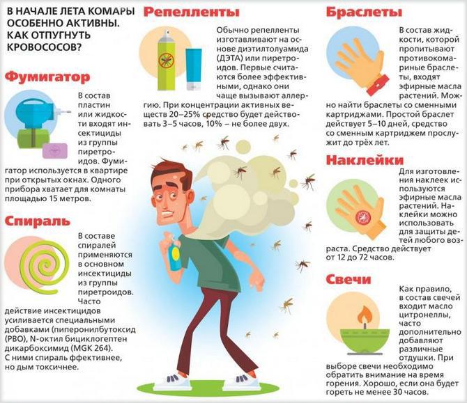 Инфографика, способы борьбы с комарами