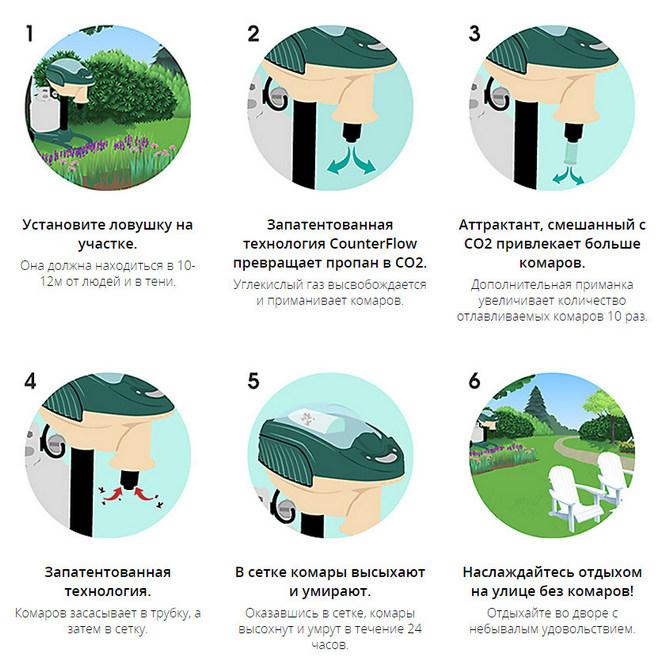 Принцип работы ловушки Mosquito Magnet