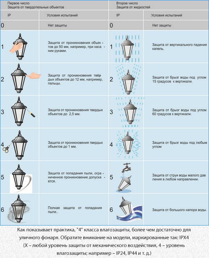 Уровень механической защиты и влагозащищенности корпуса фонаря от комаров