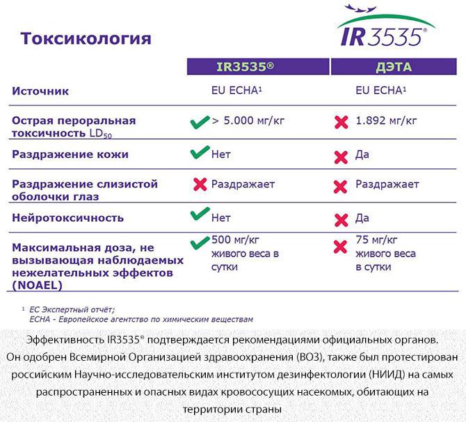 Токсикология препаратов IR3535 и ДЭТА