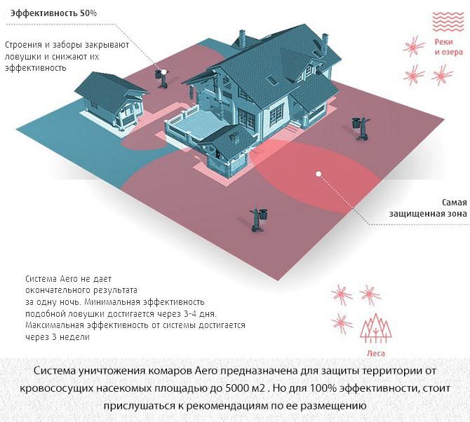 Расположение уничтожителя комаров Aero на участке дома