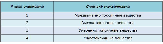 Классификация токсических веществ